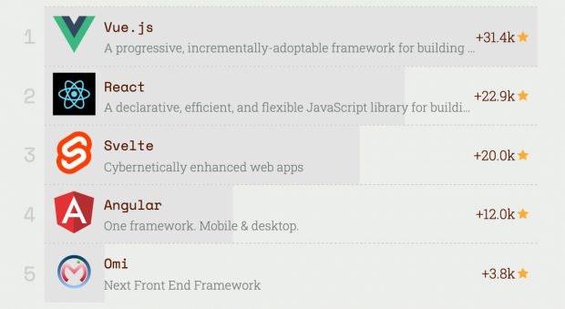 The most popular front-end frameworks: Svelte was the newcomer in 2019 (Screenshot: risingstars.js.org/t3n)