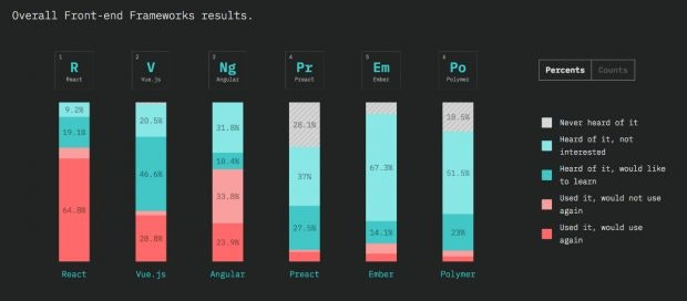 JavaScript: These are the most popular front-end frameworks of the year. (Screenshot: 2018.stateofjs.com / t3n)