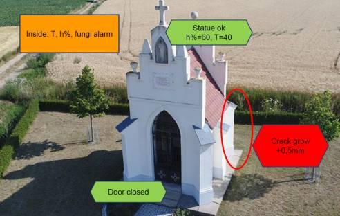 FH St. Pölten: Sensor data protect cultural assets